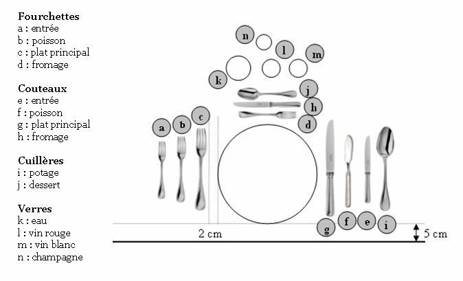 Résultat d'images pour table bien dressée